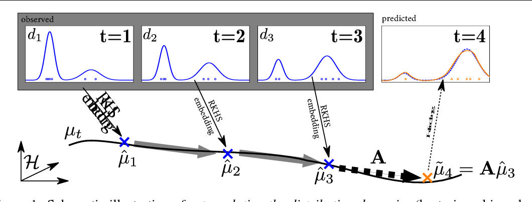 Figure 1 for Predicting the Future Behavior of a Time-Varying Probability Distribution