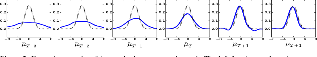 Figure 3 for Predicting the Future Behavior of a Time-Varying Probability Distribution