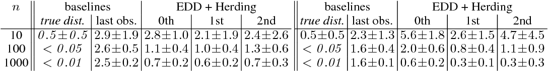 Figure 4 for Predicting the Future Behavior of a Time-Varying Probability Distribution
