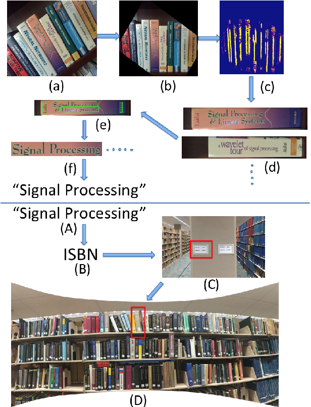 Figure 1 for Smart Library: Identifying Books in a Library using Richly Supervised Deep Scene Text Reading