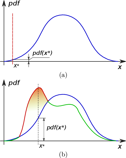 Figure 1 for Population Anomaly Detection through Deep Gaussianization