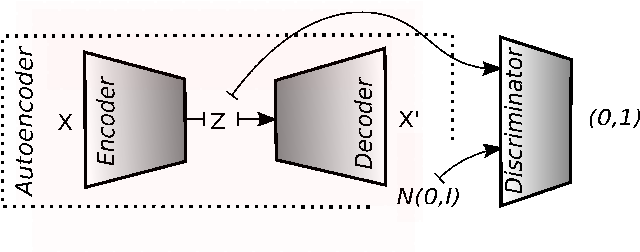 Figure 2 for Population Anomaly Detection through Deep Gaussianization
