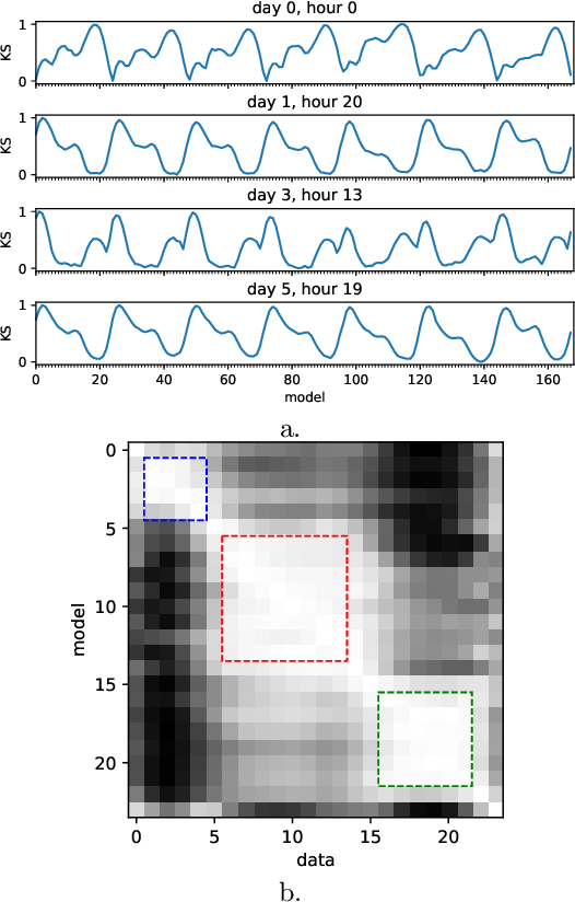 Figure 4 for Population Anomaly Detection through Deep Gaussianization