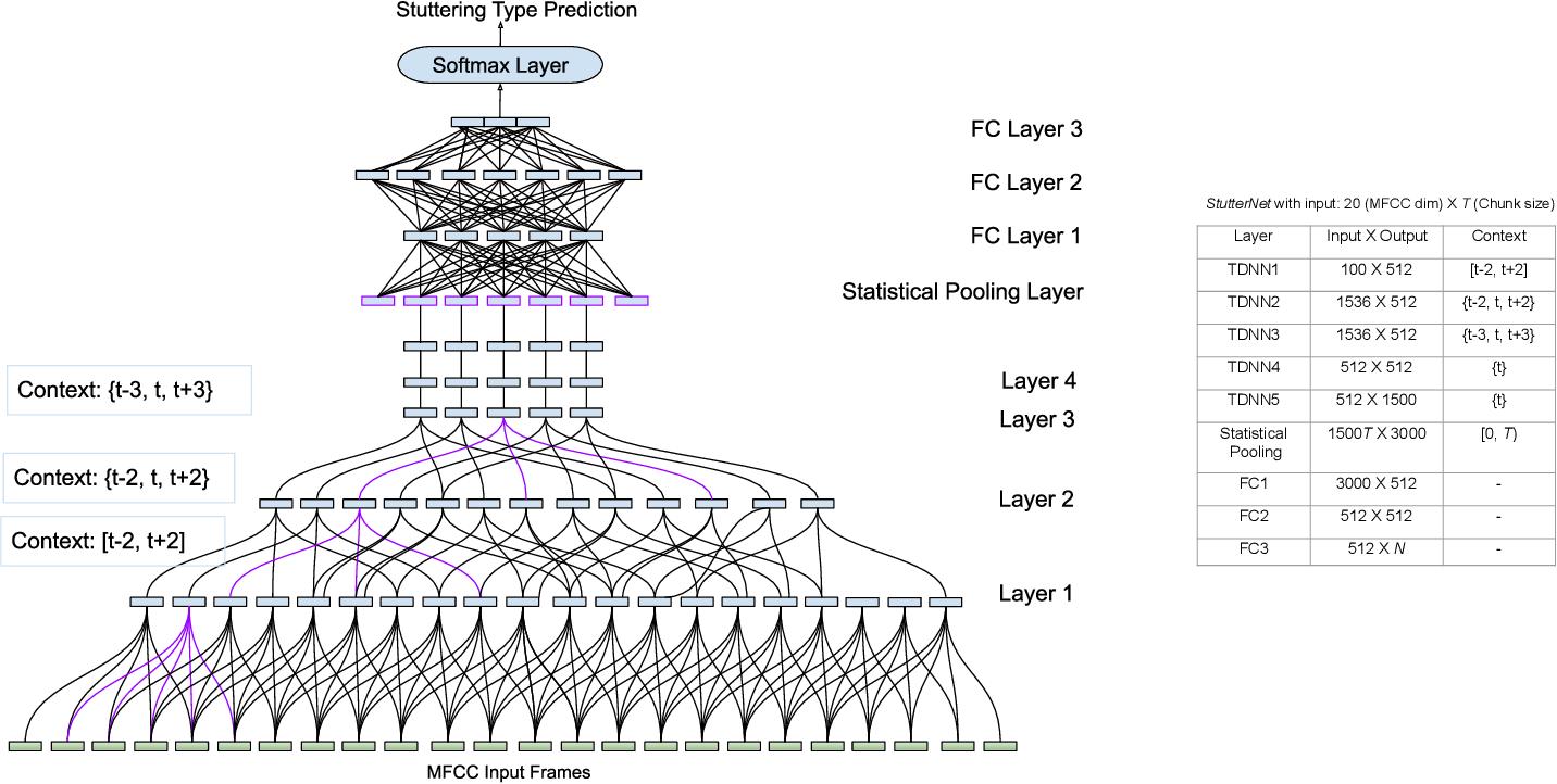 Figure 1 for StutterNet: Stuttering Detection Using Time Delay Neural Network