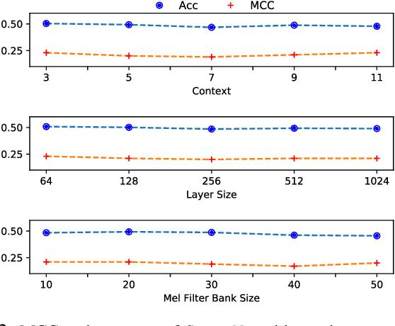 Figure 2 for StutterNet: Stuttering Detection Using Time Delay Neural Network