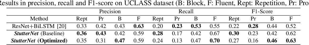 Figure 4 for StutterNet: Stuttering Detection Using Time Delay Neural Network