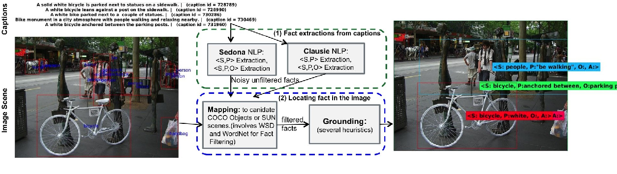 Figure 1 for Automatic Annotation of Structured Facts in Images
