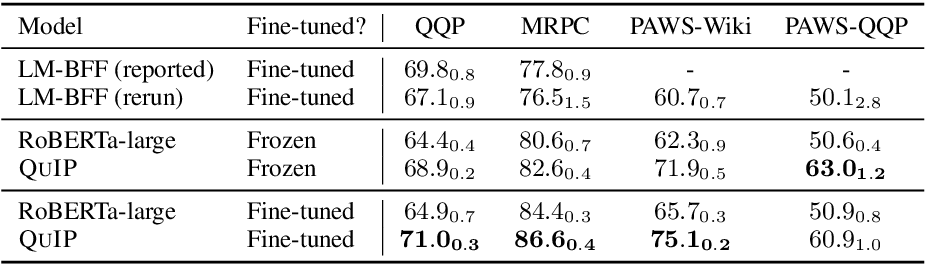 Figure 4 for Question Answering Infused Pre-training of General-Purpose Contextualized Representations
