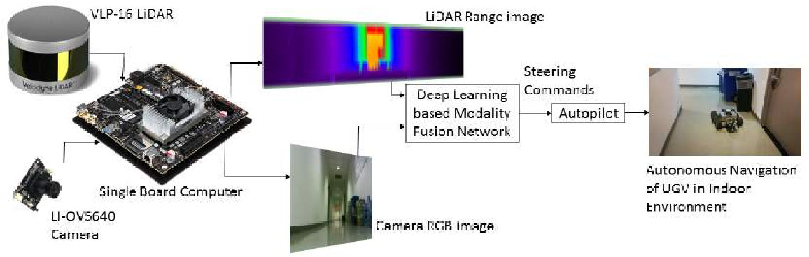 Figure 1 from Sensor modality fusion with CNNs for UGV autonomous