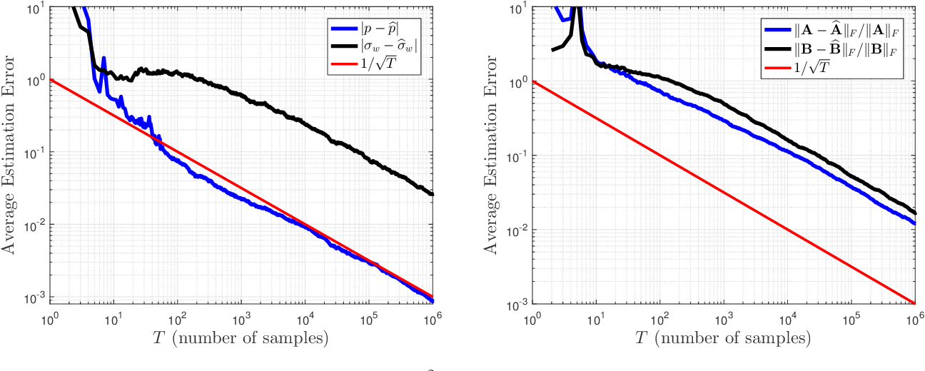 Figure 3 for Stability and Identification of Random Asynchronous Linear Time-Invariant Systems