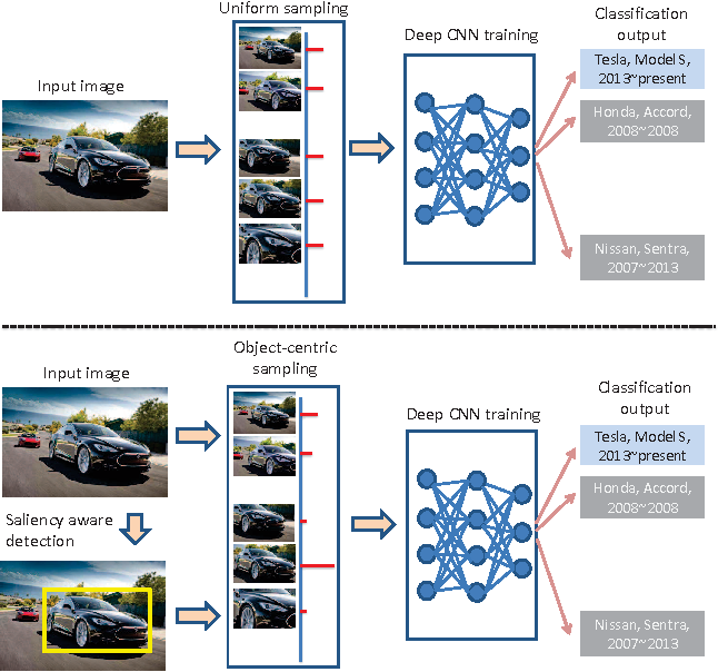 Figure 1 for Object-centric Sampling for Fine-grained Image Classification