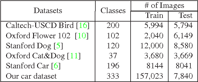 Figure 2 for Object-centric Sampling for Fine-grained Image Classification