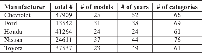 Figure 4 for Object-centric Sampling for Fine-grained Image Classification