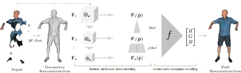 Figure 1 for Implicit Feature Networks for Texture Completion from Partial 3D Data