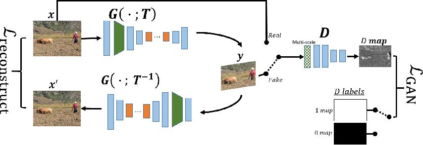 Figure 2 for Internal Distribution Matching for Natural Image Retargeting