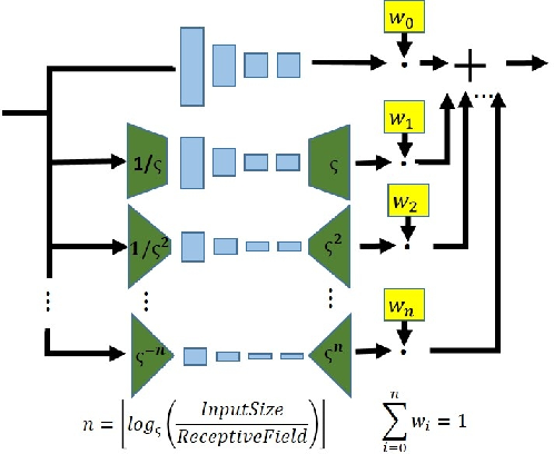 Figure 3 for Internal Distribution Matching for Natural Image Retargeting