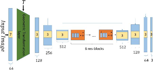 Figure 4 for Internal Distribution Matching for Natural Image Retargeting