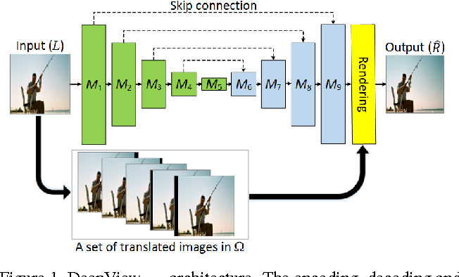 Figure 1 for Efficient and Scalable View Generation from a Single Image using Fully Convolutional Networks
