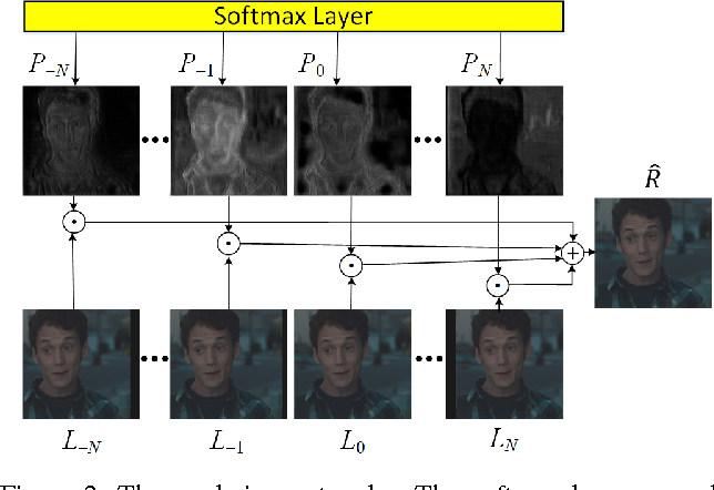 Figure 3 for Efficient and Scalable View Generation from a Single Image using Fully Convolutional Networks