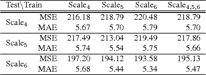 Figure 4 for Efficient and Scalable View Generation from a Single Image using Fully Convolutional Networks