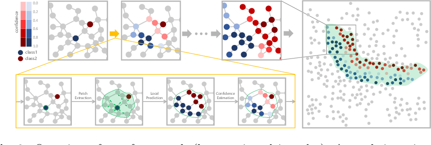 Figure 3 for Learn to Propagate Reliably on Noisy Affinity Graphs