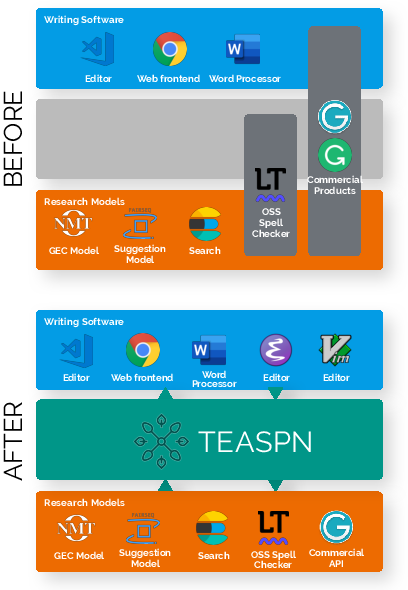 Figure 1 for TEASPN: Framework and Protocol for Integrated Writing Assistance Environments