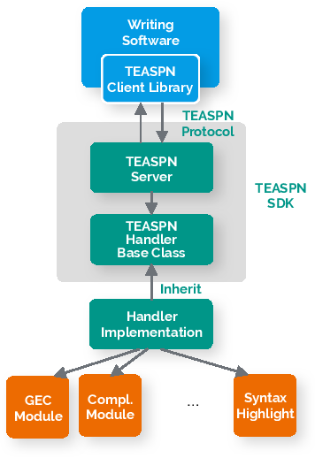 Figure 3 for TEASPN: Framework and Protocol for Integrated Writing Assistance Environments
