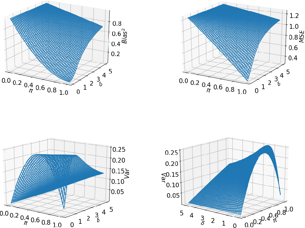 Figure 3 for What causes the test error? Going beyond bias-variance via ANOVA