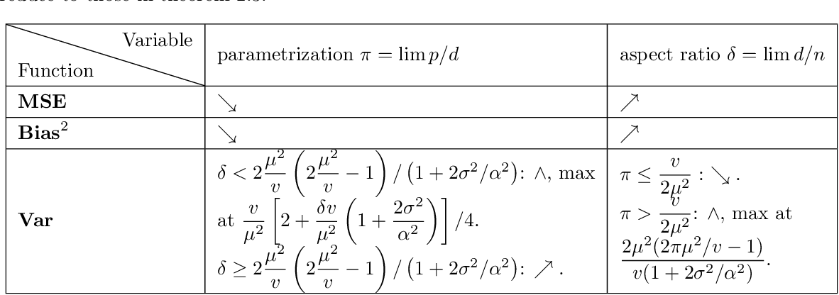 Figure 4 for What causes the test error? Going beyond bias-variance via ANOVA