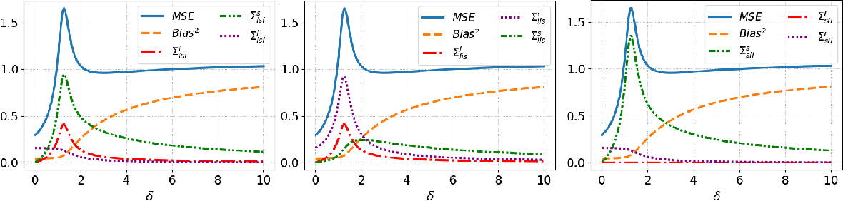 Figure 1 for What causes the test error? Going beyond bias-variance via ANOVA