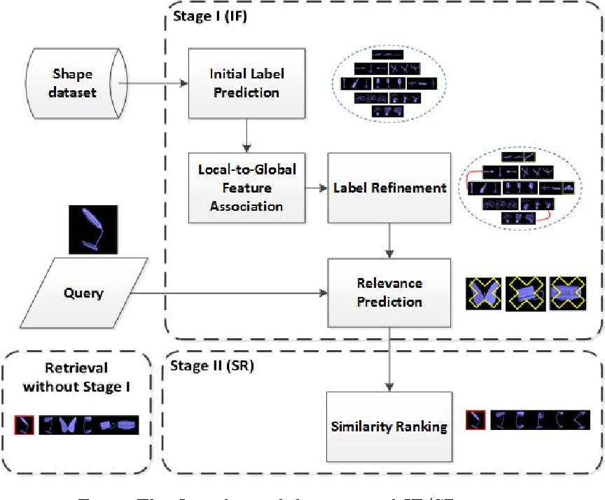 Figure 3 for 3D Shape Retrieval via Irrelevance Filtering and Similarity Ranking (IF/SR)