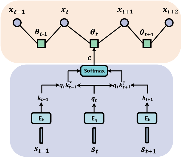 Figure 3 for Auto-Parsing Network for Image Captioning and Visual Question Answering