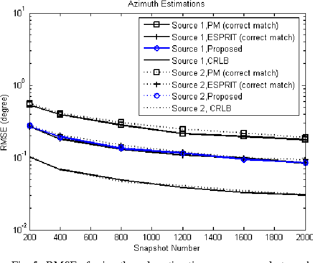L-shaped array-based 2-D DOA estimation using parallel factor