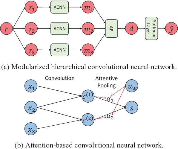 Figure 1 for Automatic Academic Paper Rating Based on Modularized Hierarchical Convolutional Neural Network