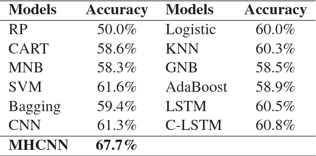 Figure 3 for Automatic Academic Paper Rating Based on Modularized Hierarchical Convolutional Neural Network