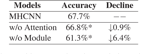 Figure 4 for Automatic Academic Paper Rating Based on Modularized Hierarchical Convolutional Neural Network