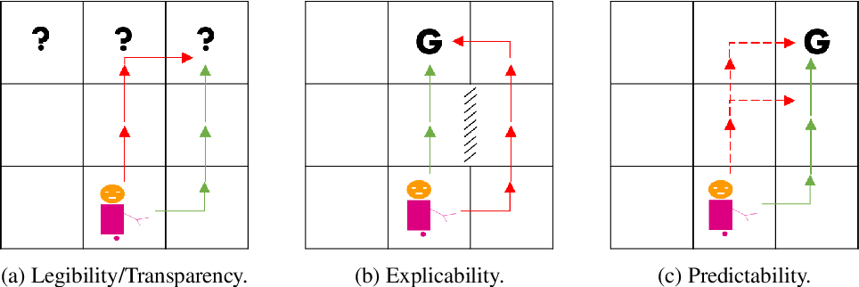 Figure 1 for Explicability? Legibility? Predictability? Transparency? Privacy? Security? The Emerging Landscape of Interpretable Agent Behavior
