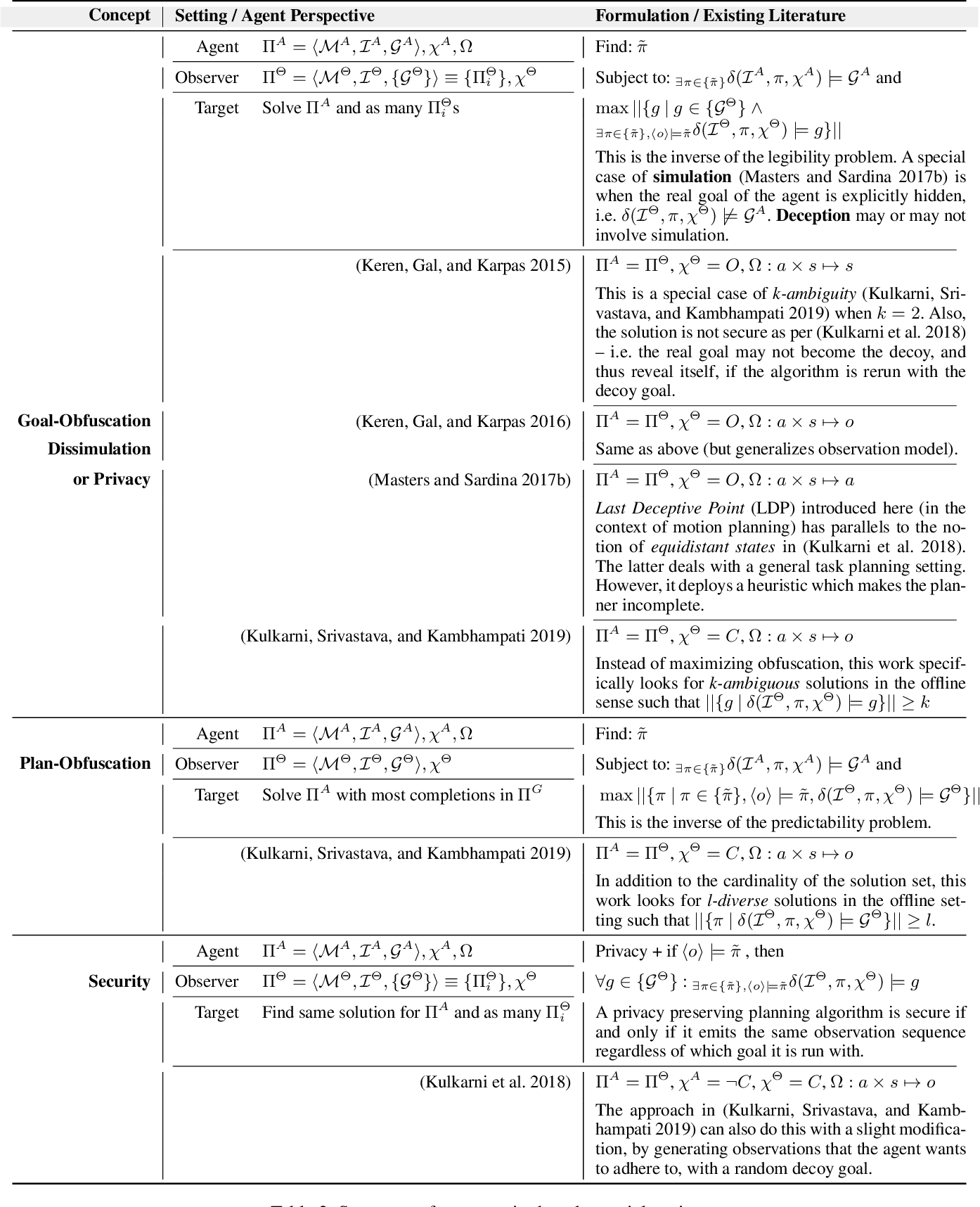 Figure 4 for Explicability? Legibility? Predictability? Transparency? Privacy? Security? The Emerging Landscape of Interpretable Agent Behavior