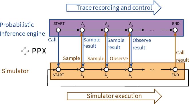 Figure 1 for Etalumis: Bringing Probabilistic Programming to Scientific Simulators at Scale