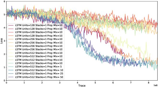Figure 3 for Etalumis: Bringing Probabilistic Programming to Scientific Simulators at Scale