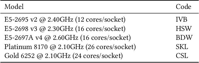 Figure 2 for Etalumis: Bringing Probabilistic Programming to Scientific Simulators at Scale