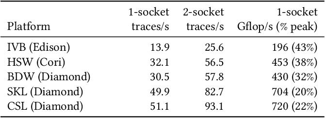 Figure 4 for Etalumis: Bringing Probabilistic Programming to Scientific Simulators at Scale