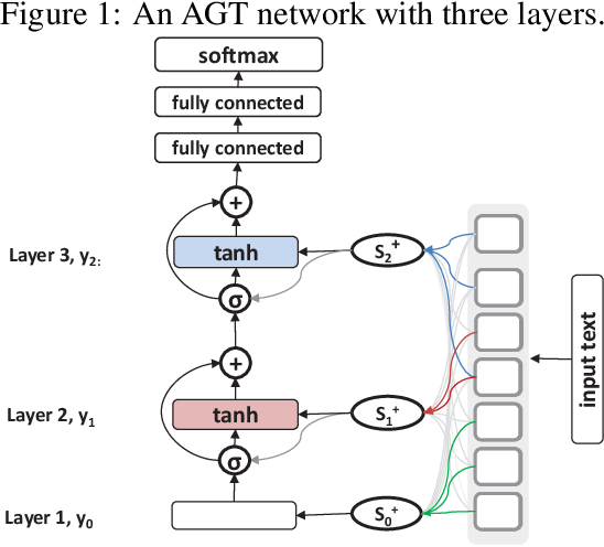 Figure 1 for A Deep Network with Visual Text Composition Behavior
