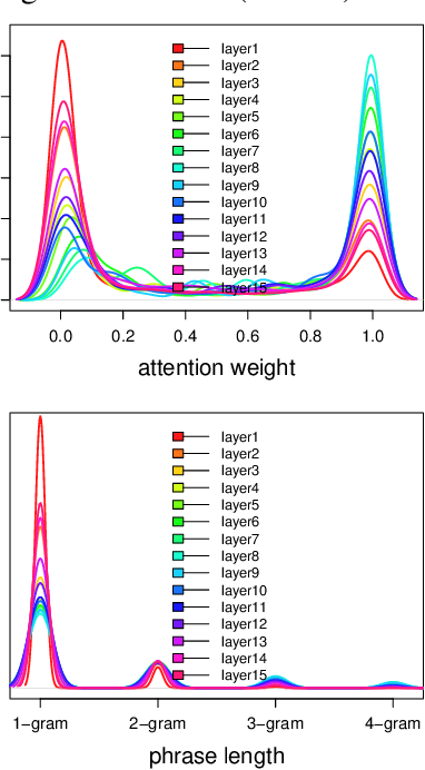 Figure 3 for A Deep Network with Visual Text Composition Behavior