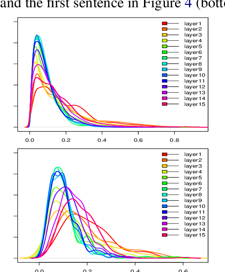 Figure 4 for A Deep Network with Visual Text Composition Behavior