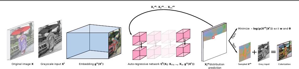 Figure 3 for Probabilistic Image Colorization