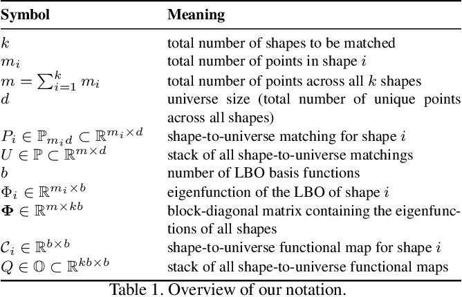 Figure 1 for Isometric Multi-Shape Matching