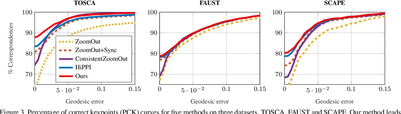Figure 4 for Isometric Multi-Shape Matching