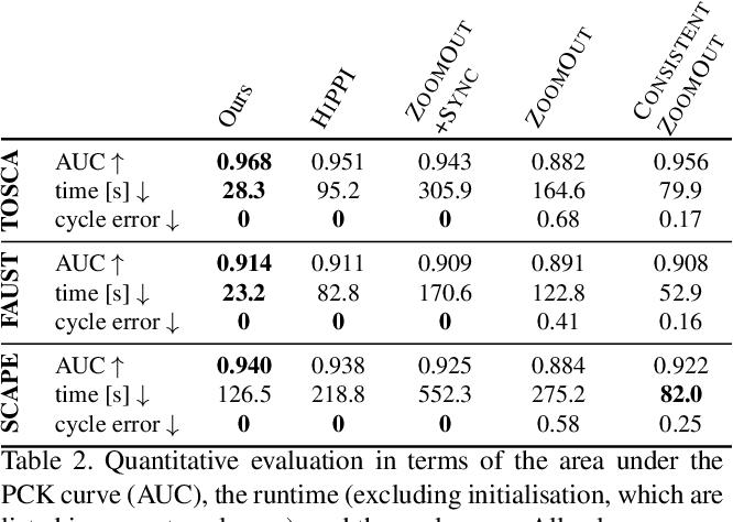 Figure 3 for Isometric Multi-Shape Matching