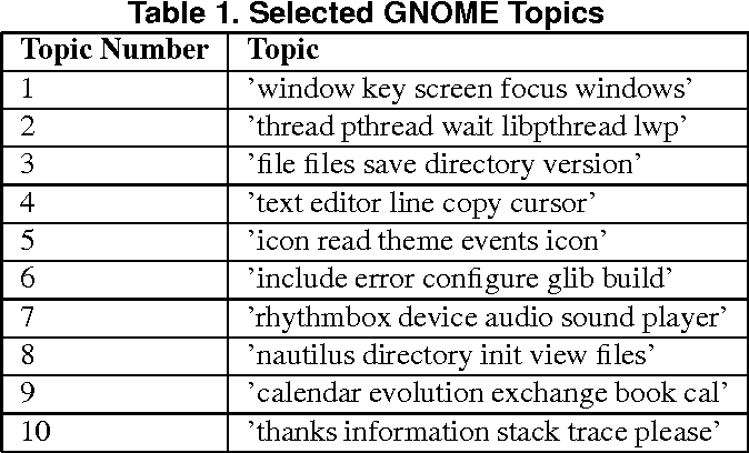 Mining the coherence of GNOME bug reports with statistical